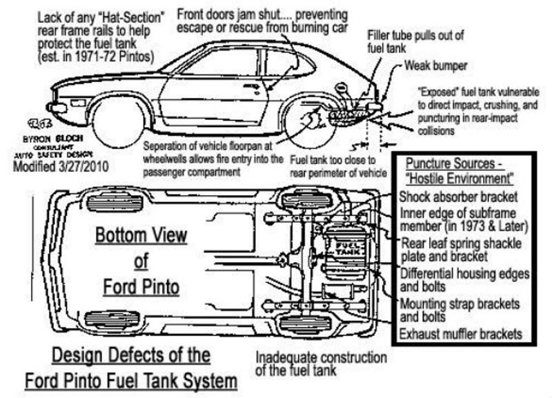 Ford Pinto bako schema